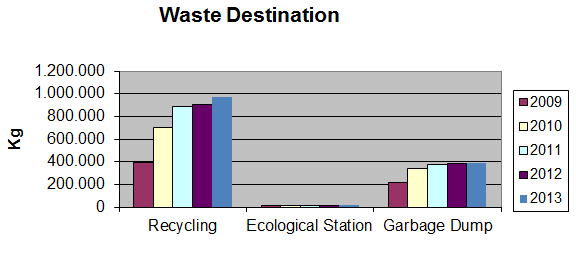 Waste Recycling Graph